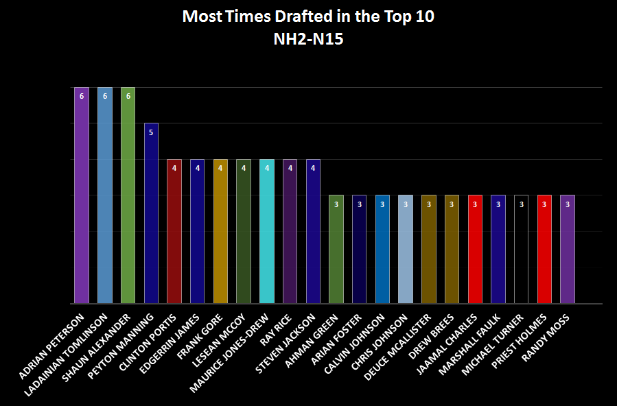 Most Drafted3